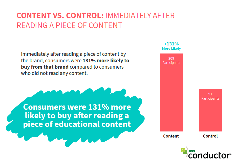 Educational Content Makes Consumers 131% More Likely to Buy