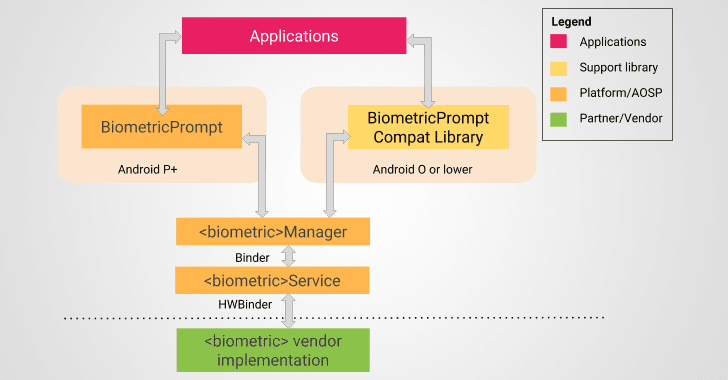 android-biometric-authentication-security-biometricprompt-api