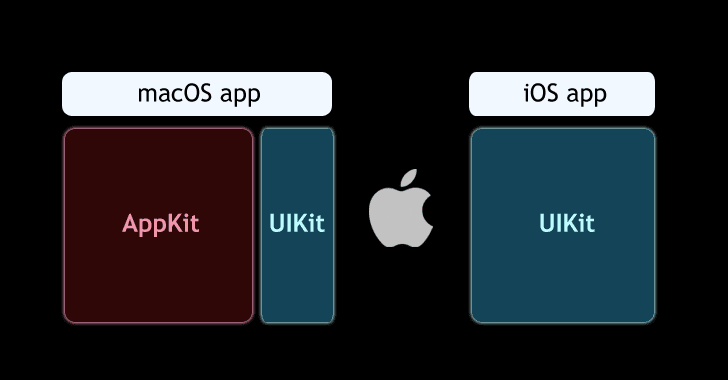 porting-ios-apps-macos